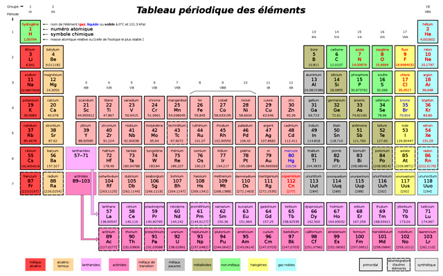 Tableau p riodique des l ments ou table de mendele ev for C tableau periodique