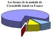 Multiples maladies de Creutzfeldt-Jakob - Science Actualités.fr